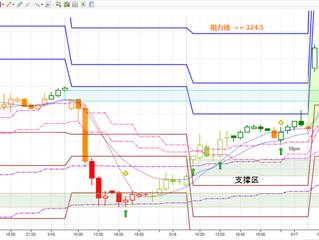 台指趋势 Trend of MSCI Taiwan