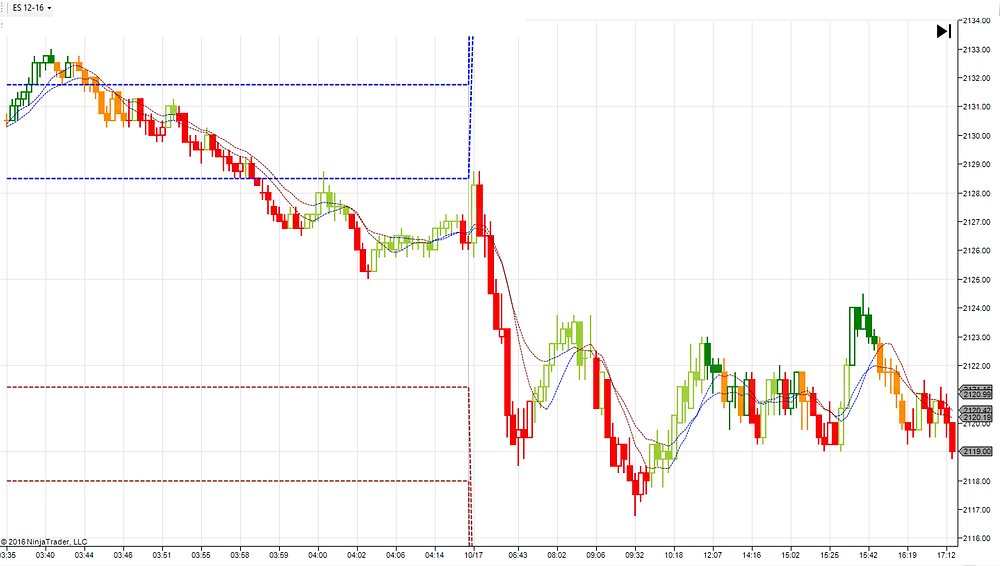 ES on Oct 17, Asia hour