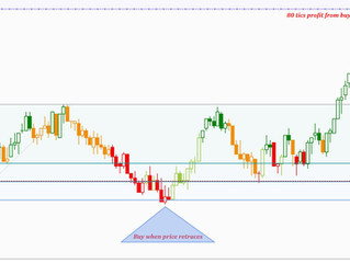 Using Fibonacci to manage your trades efficiently