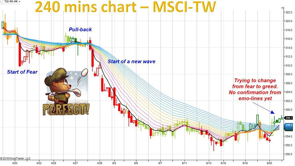 MSCI TW on H4