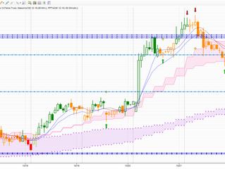 Trading Plan (Trend trading)