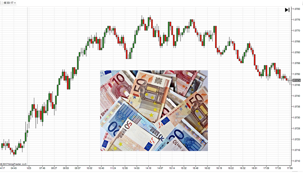 6E Euro Futures