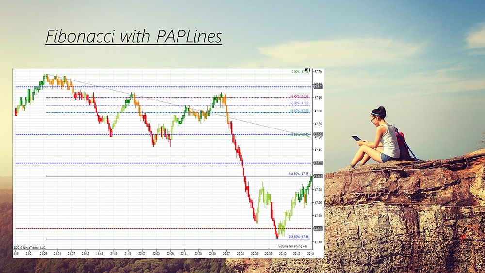 Fibonacci with PAPLines