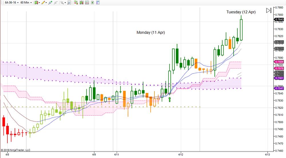 AUDUSD on hourly chart