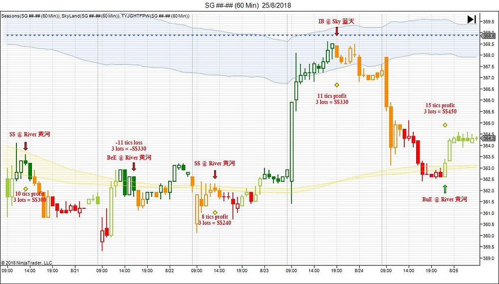 Trading Plan using SkyLand