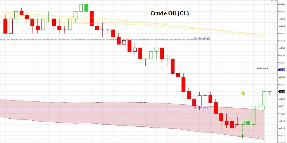Crude oil at Land