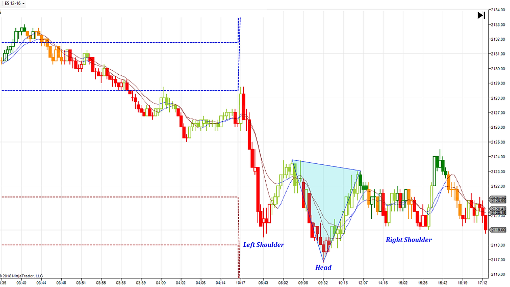 ES on Oct 17 ==> A IvH&S