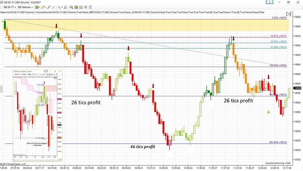 Nikkei 225 LTF on Fibonacci