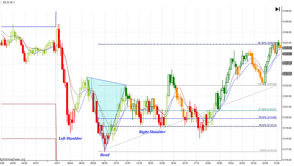 IvH&S with Fibonacci