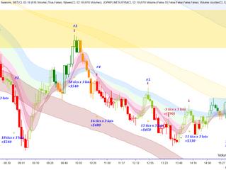 Using SkyLand to determine Market Direction
