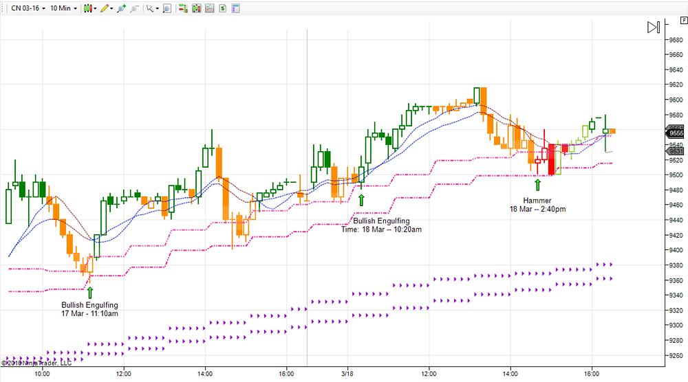 China A50 on Trend Analyzer
