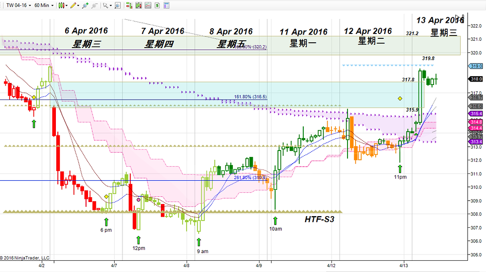 MSCI Taiwan on Hourly chart