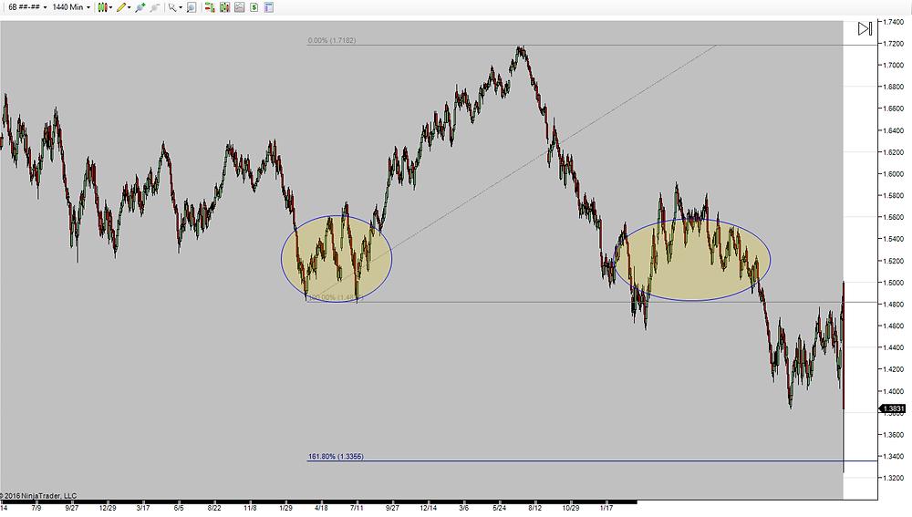6B (GBP) H&S Pattern