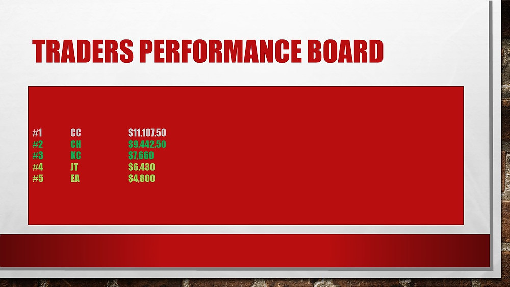 Snipers performance board for 4 weeks