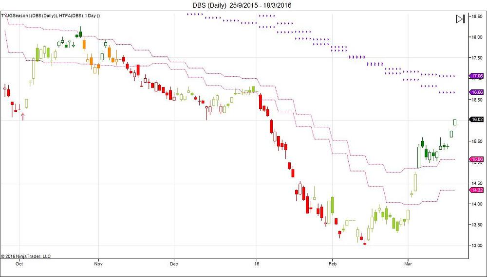 DBS Daily Chart