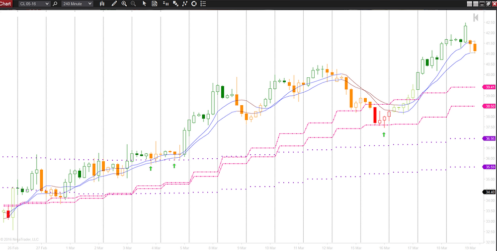 Crude Oil (CL) Trend Analyzer
