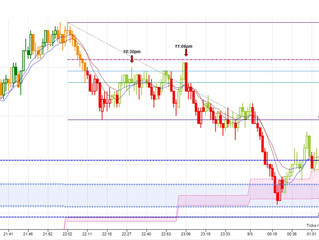 Trading chart pattern (Head & Shoulder)