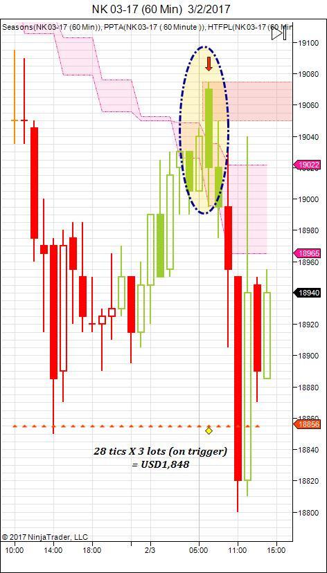 Nikkei 225 H1 chart