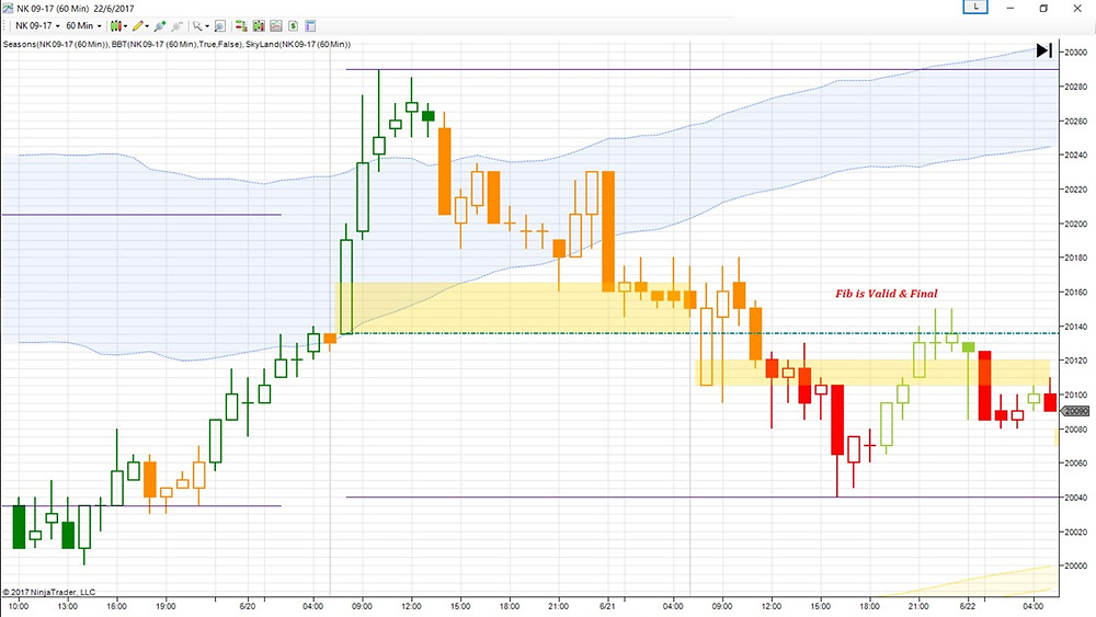 Nikkei 225 H1 Fibonacci