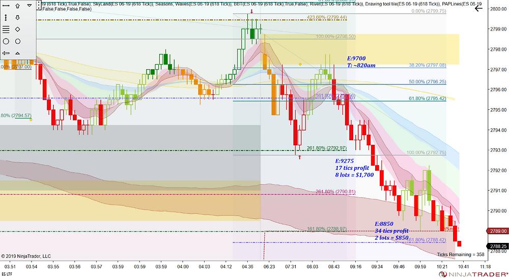 ES Fibonacci trade