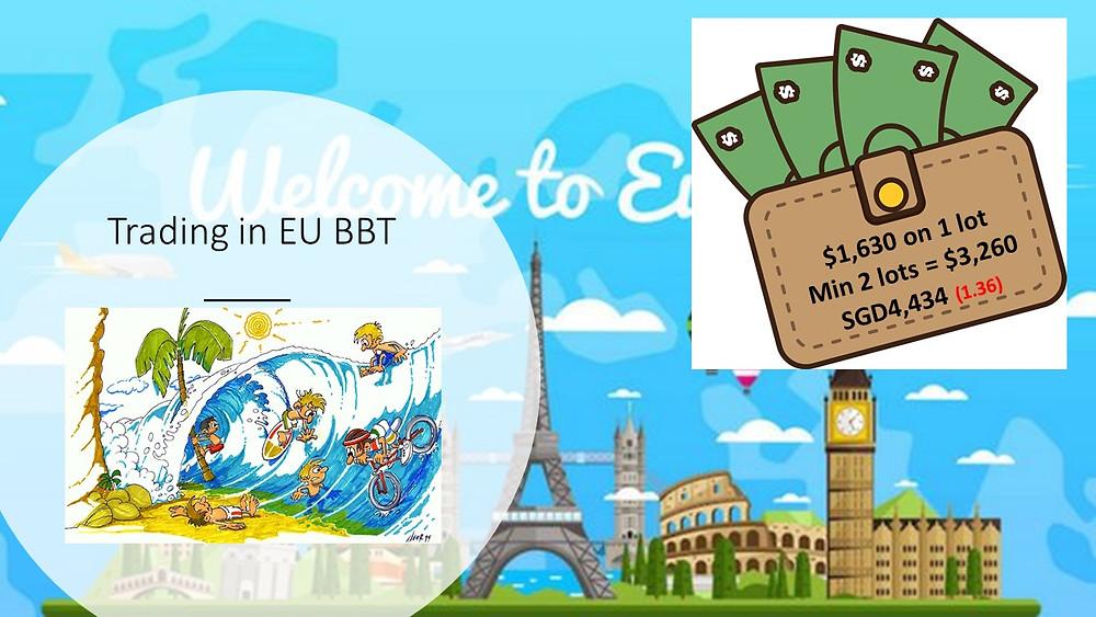 EU BBT waves for 5 trading days