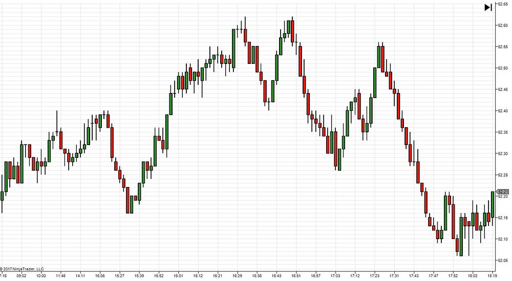A Plain chart on CL (Crude Oil)