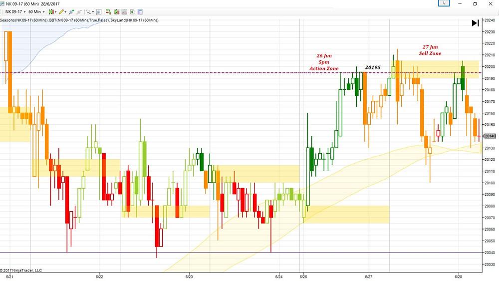 Nikkei 225 H1, Fibonacci