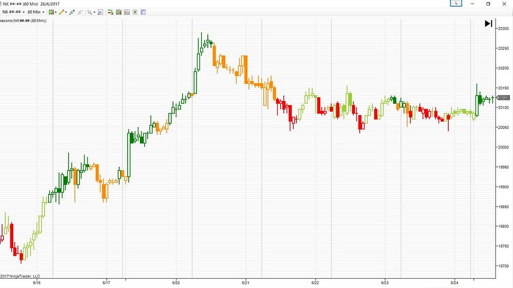 Nikkei 225 hourly chart