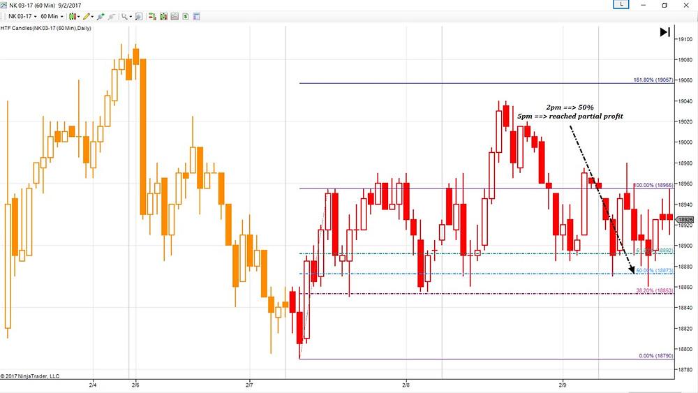 Fibonacci on Nikkei 225