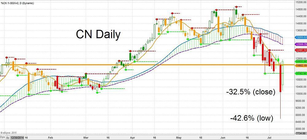 CN Limit move Jul 2015.jpg