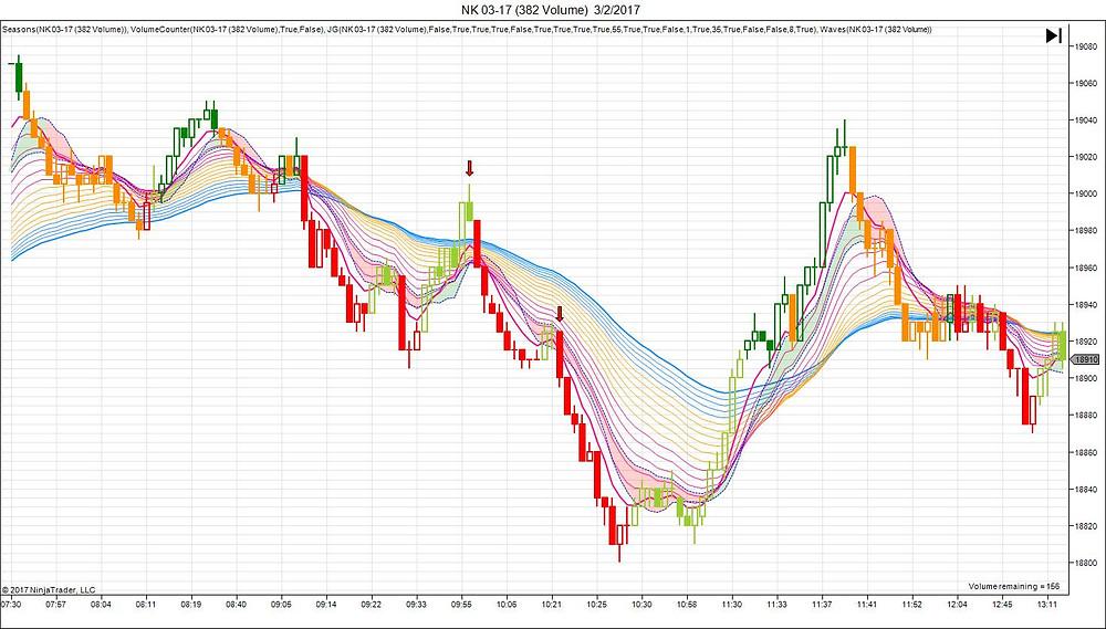 Nikkei 225 LTF Waves