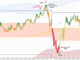 Normal vs Abnormal market movement