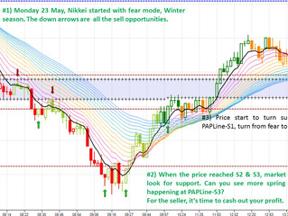 Recap on Nikkei 225 for this week (23rd to 27th May 2016)