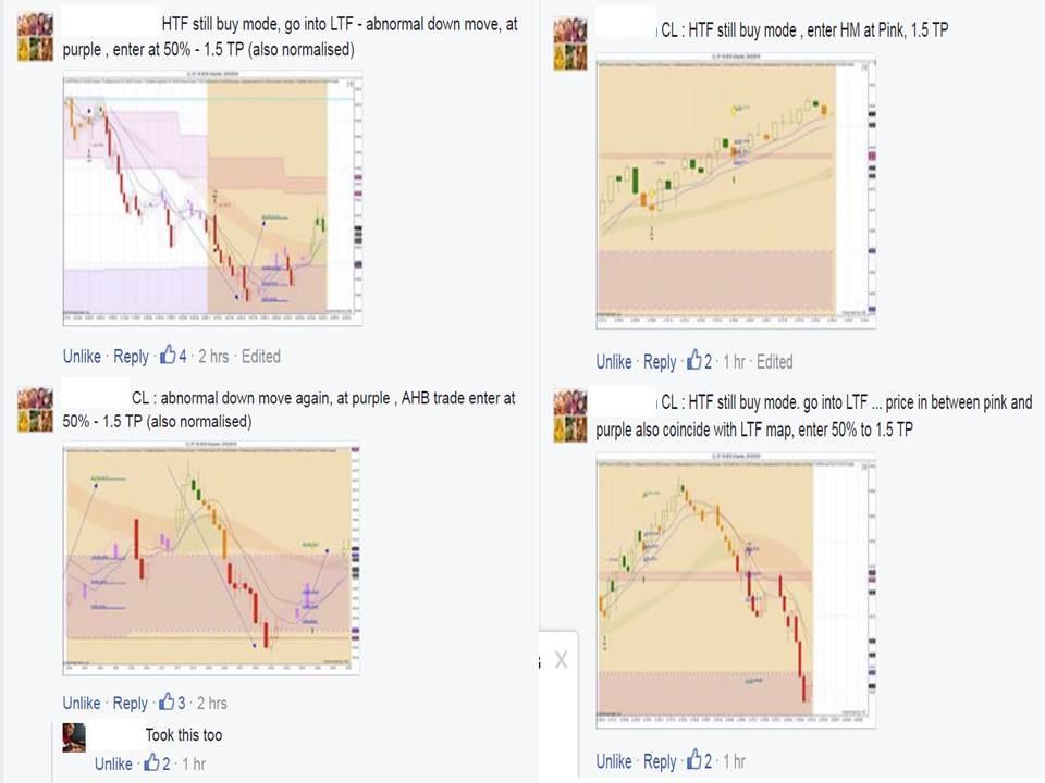 Swing trades using HTF Channels