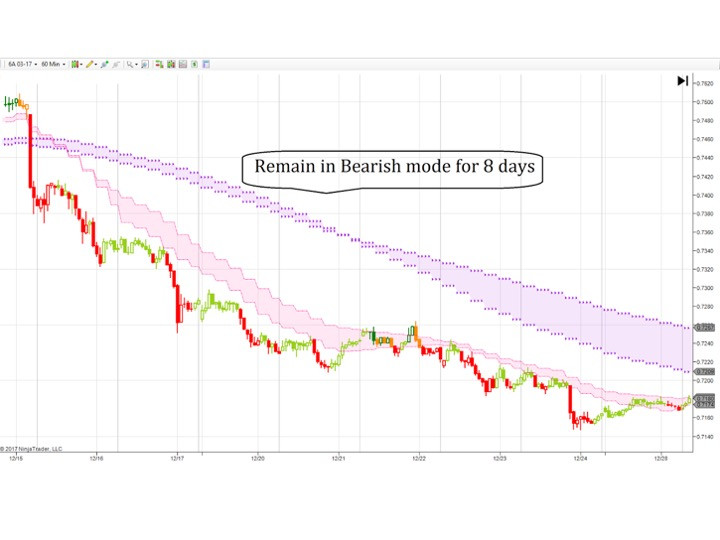 Hourly chart using PPTA as direction