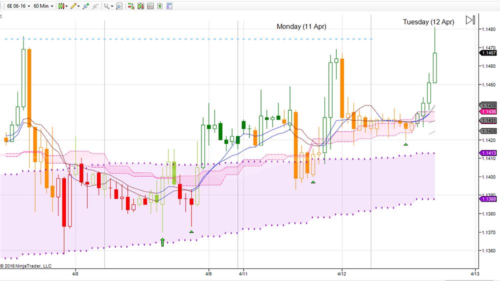 6E EURUSD on hourly chart