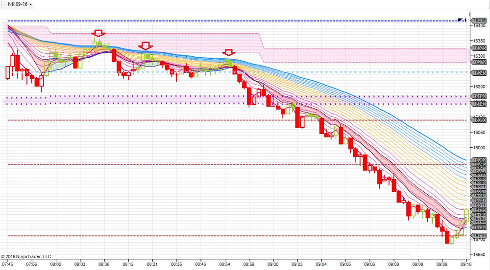 Nikkei 225 -- 7:45am to 9:10am