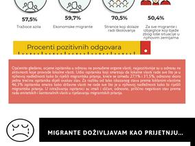 Stavovi i percepcije građana o migrantima