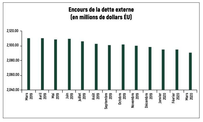 Nan mwa mas 2020 an, dèt Ayiti genyen deyò peyi a depase 2 milya dola ameriken. Sous: BRH