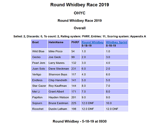2019 Round Whidbey OA.PNG