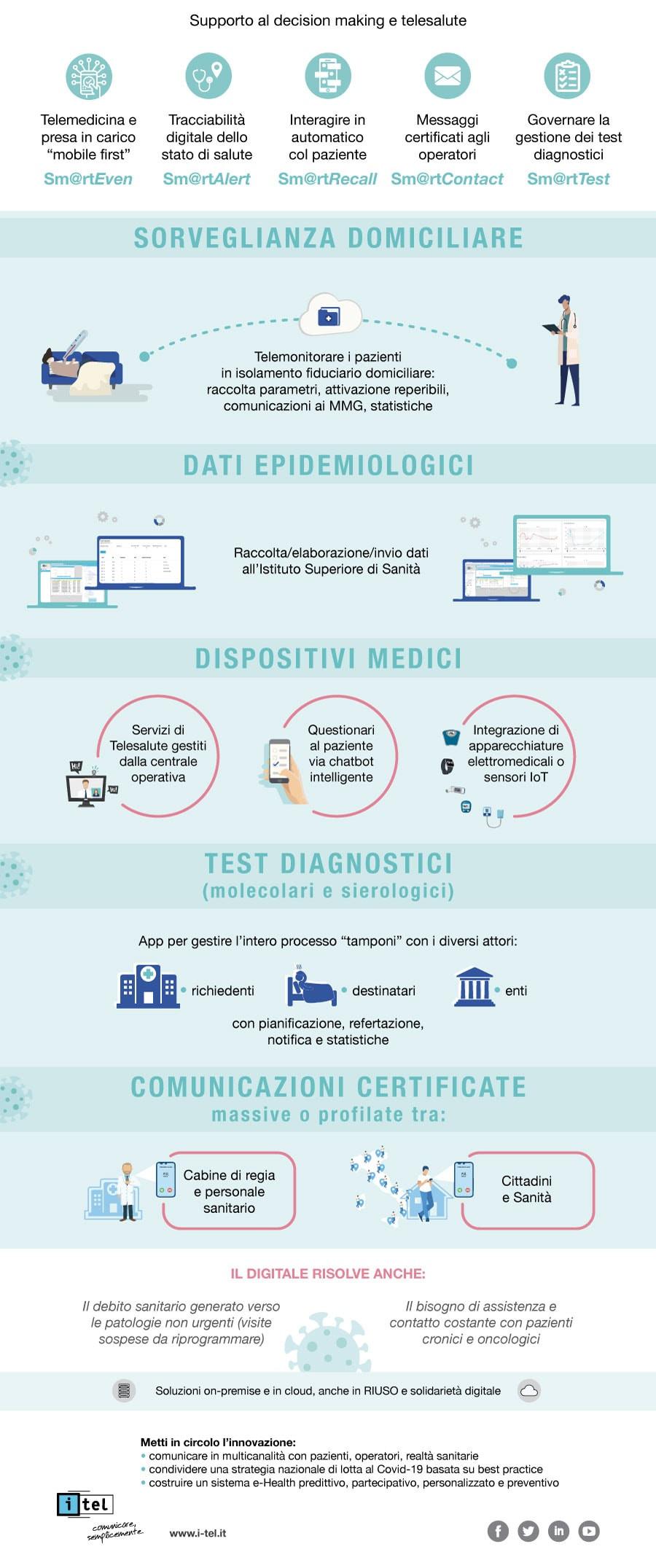 Tecnologie digitali per la lotta al covid-19 a supporto della Sanità - Infografica - parte 2