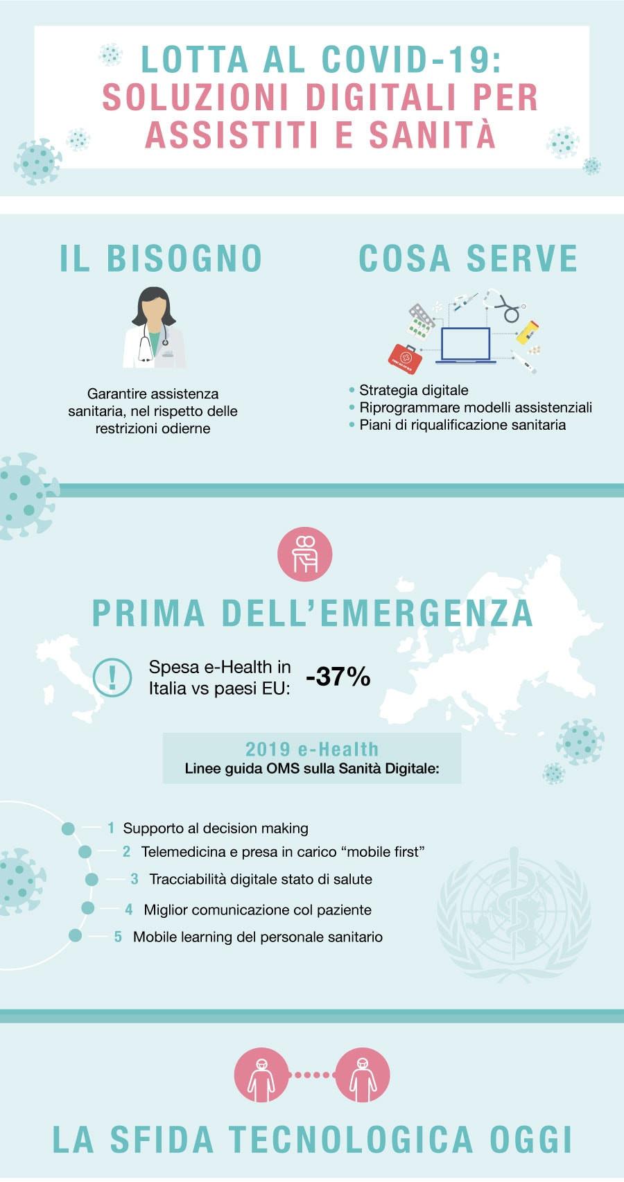 Tecnologie digitali per la lotta al covid-19 a supporto della Sanità - Infografica - parte 1