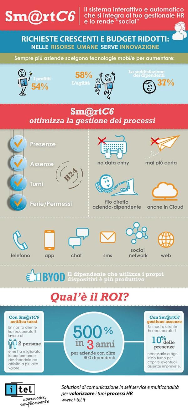 Infografica Sm@rtC6 I-Tel