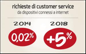 richieste_customer_service_mobile