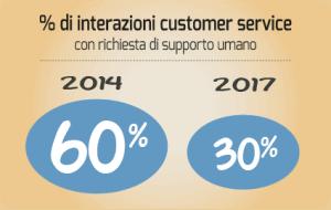 customer_service_supporto_umano