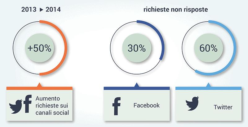 Social Customer Service: migliore con le tecnologie cross-canale