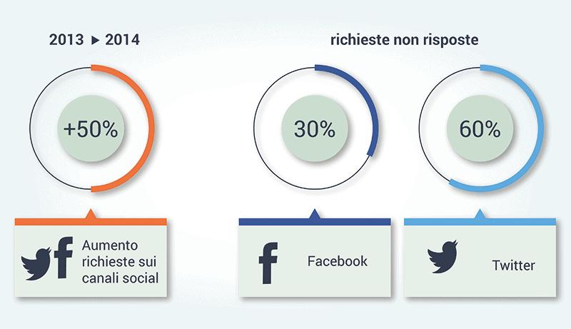 Social Customer care 2014