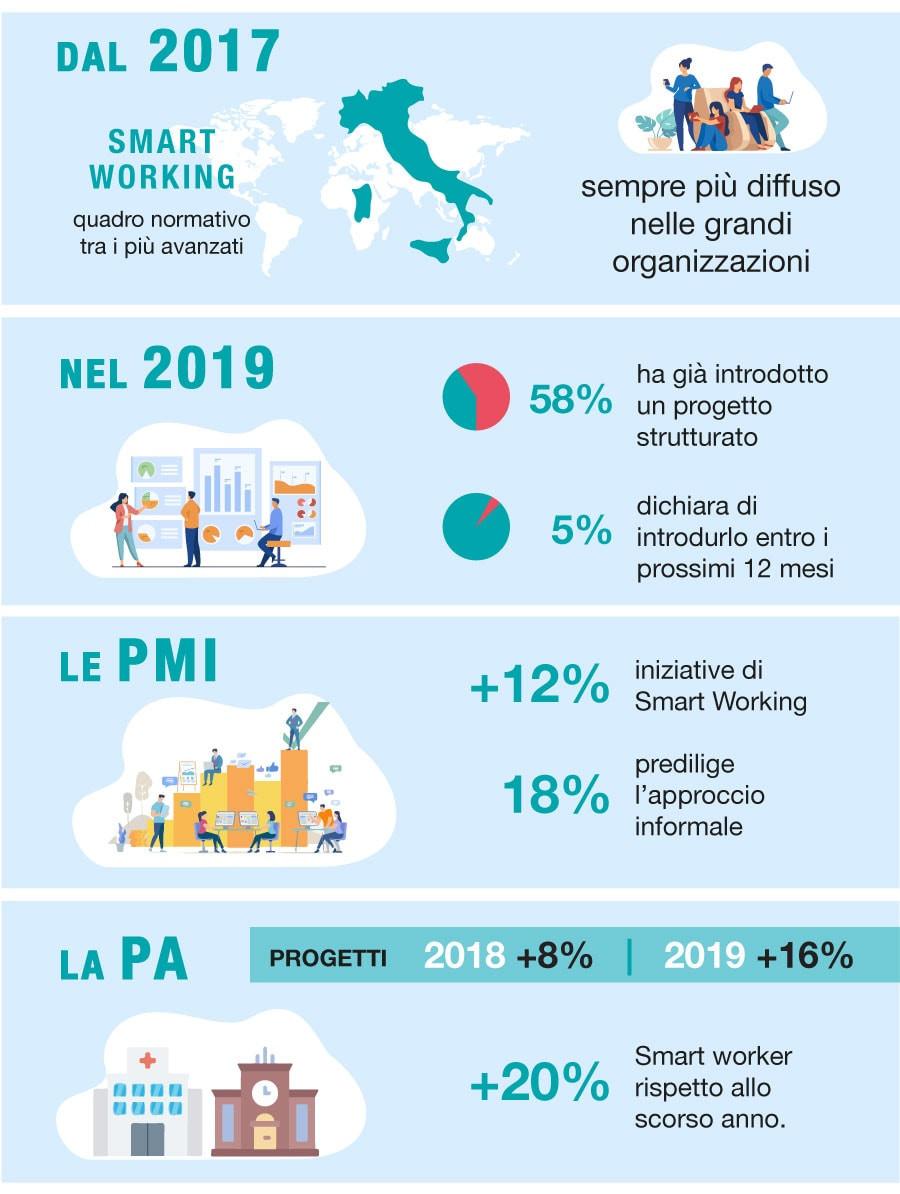 smart working: i dati della diffusione in Italia - infografica