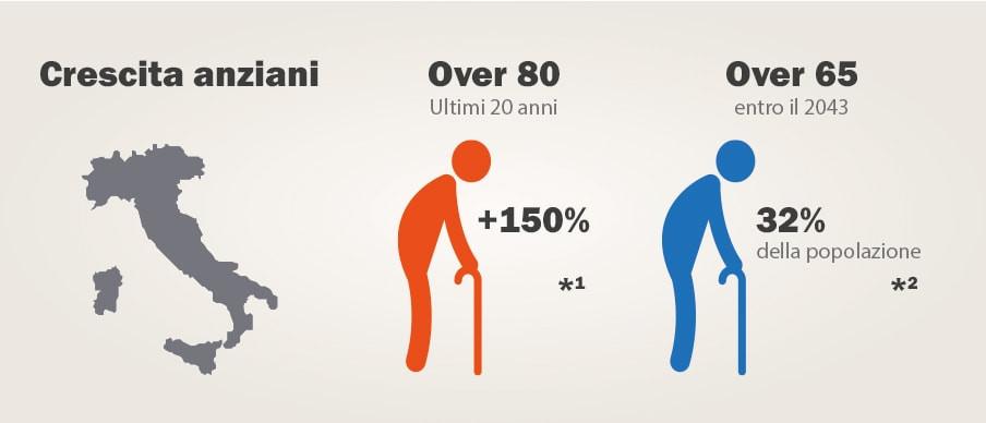 aumento popolazione anziani in Italia - ADI