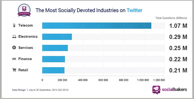 social CRM per settori
